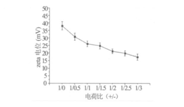 脂质体zeta电位与电荷比的趋势