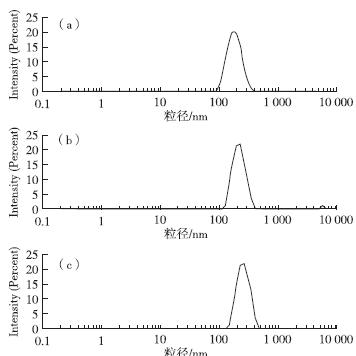 二甲基姜黄素脂质体的粒径分布