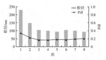脂质体经脂质体挤出器(0.08μm)挤出次数对粒径的影响